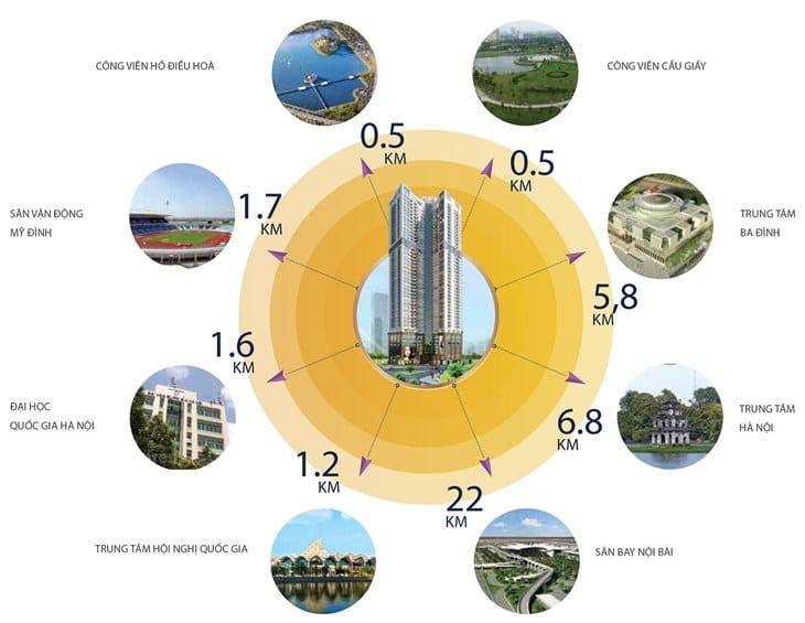 Khoảng cách Vị trí dự án Golden Park Tower.