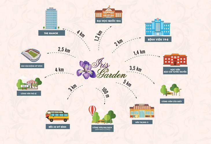 Liên kết vùng của dự án Iris Garden