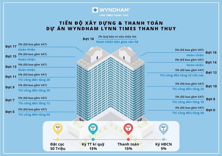 Chính sách bán hàng căn hộ Condotel tại Wyndham Thanh Thủy